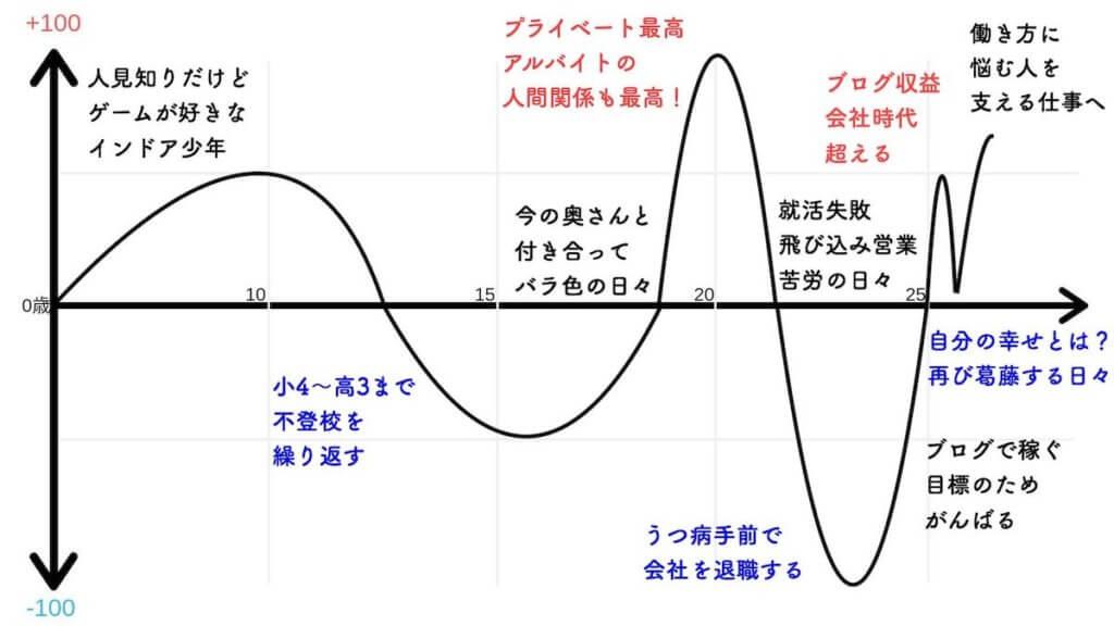 岡ブロ講師資料やぶなお 人生曲線